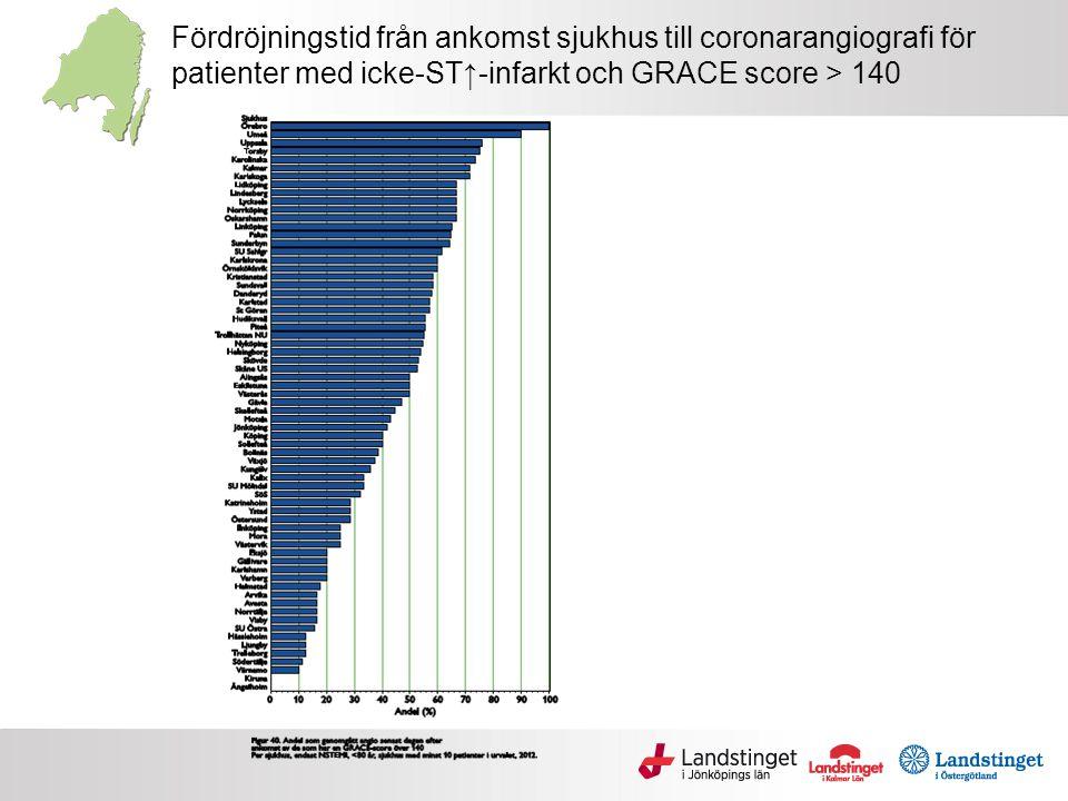 Fördröjningstid från ankomst sjukhus till coronarangiografi för