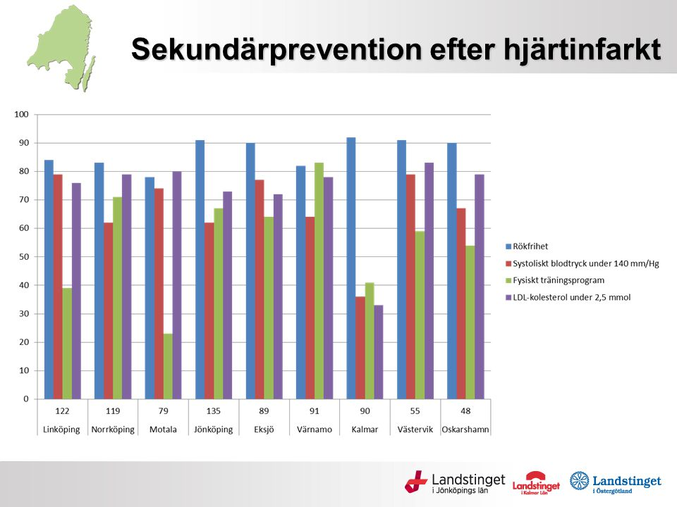 Sekundärprevention efter hjärtinfarkt