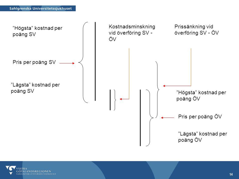 Kostnadsminskning vid överföring SV - ÖV
