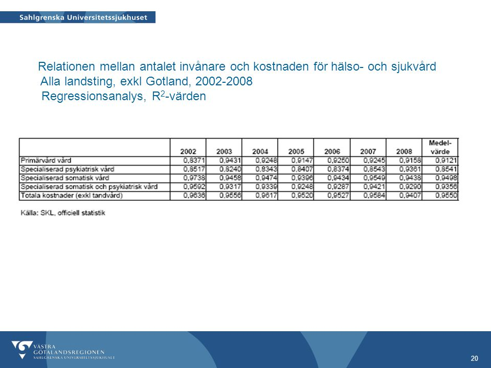 Relationen mellan antalet invånare och kostnaden för hälso- och sjukvård Alla landsting, exkl Gotland, 2002-2008 Regressionsanalys, R2-värden