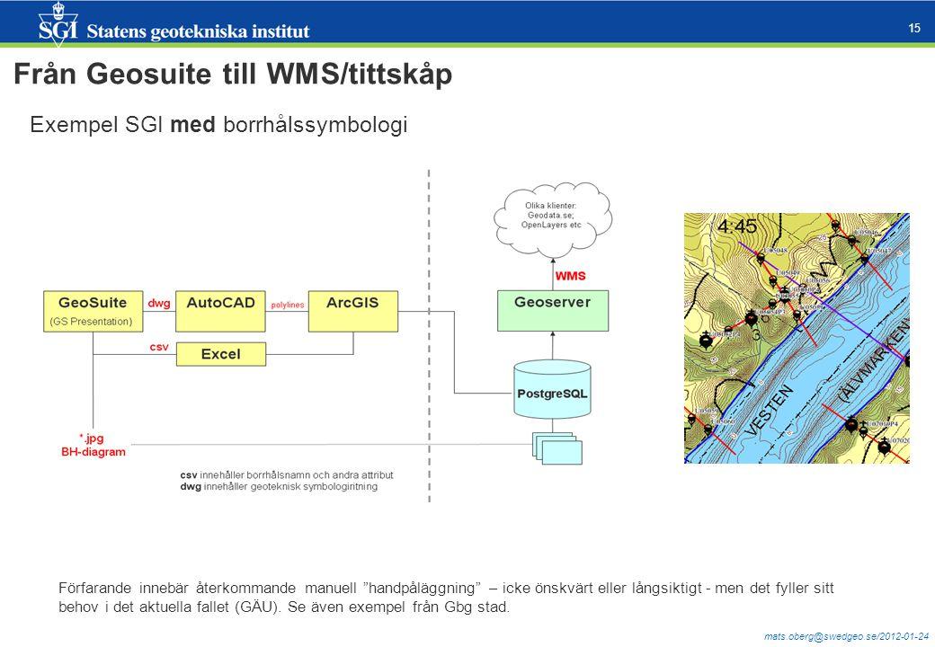 Från Geosuite till WMS/tittskåp