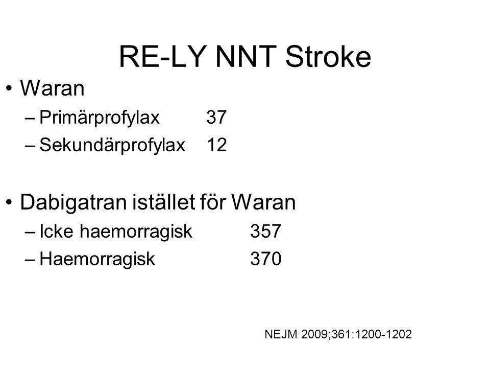 RE-LY NNT Stroke Waran Dabigatran istället för Waran Primärprofylax 37