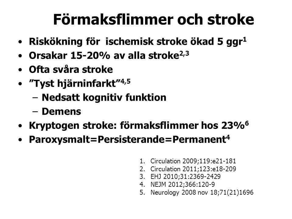 Förmaksflimmer och stroke