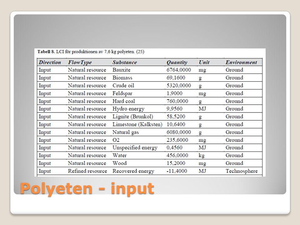 Polyeten - input