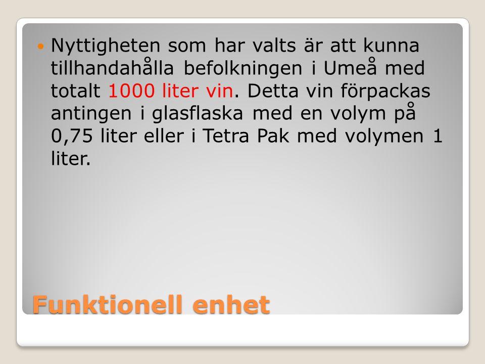 Nyttigheten som har valts är att kunna tillhandahålla befolkningen i Umeå med totalt 1000 liter vin. Detta vin förpackas antingen i glasflaska med en volym på 0,75 liter eller i Tetra Pak med volymen 1 liter.