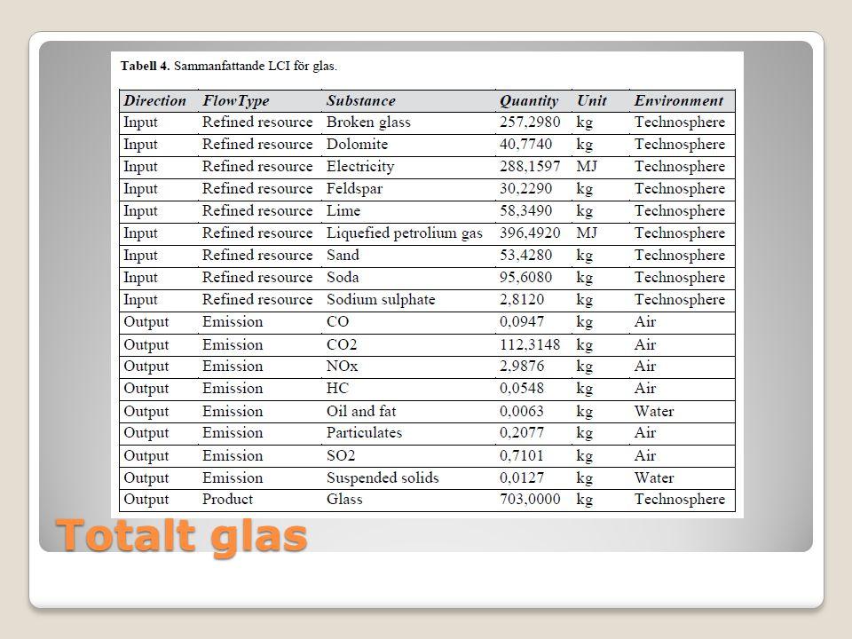 Totalt glas