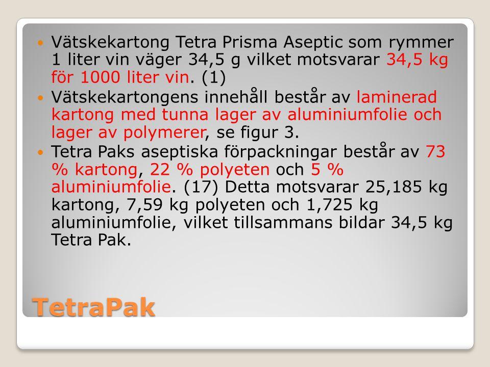 Vätskekartong Tetra Prisma Aseptic som rymmer 1 liter vin väger 34,5 g vilket motsvarar 34,5 kg för 1000 liter vin. (1)