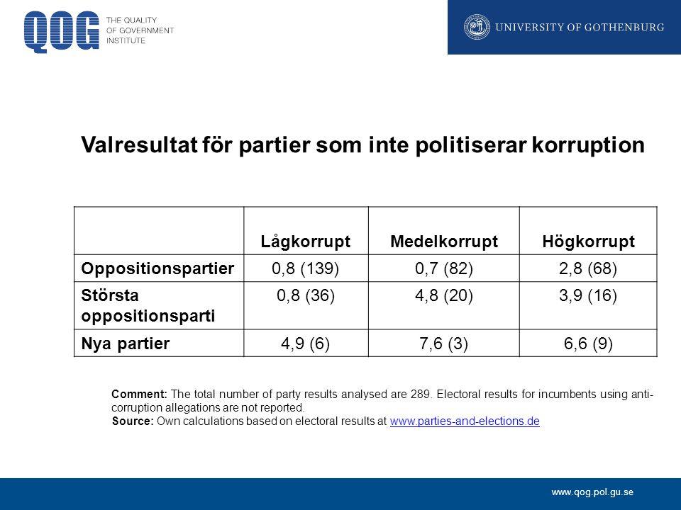 Valresultat för partier som inte politiserar korruption