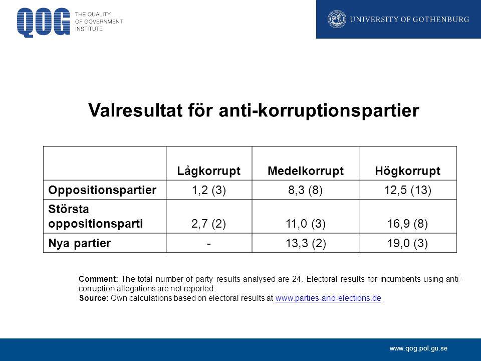 Valresultat för anti-korruptionspartier