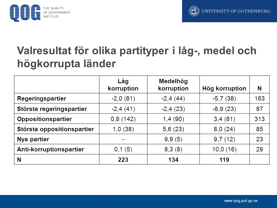 Valresultat för olika partityper i låg-, medel och högkorrupta länder