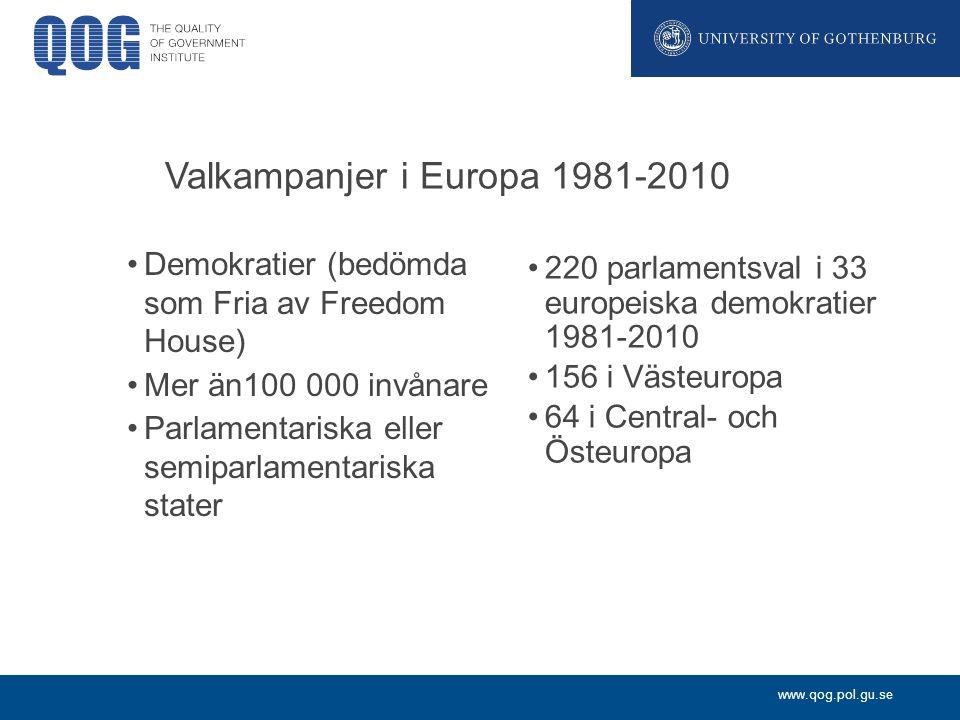 Valkampanjer i Europa 1981-2010