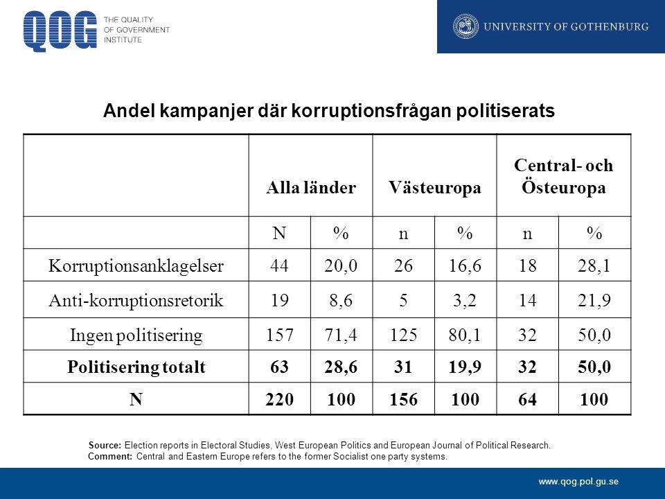 Andel kampanjer där korruptionsfrågan politiserats Alla länder
