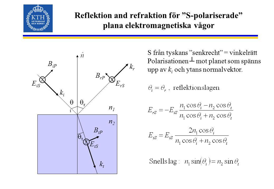 Reflektion and refraktion för S-polariserade plana elektromagnetiska vågor