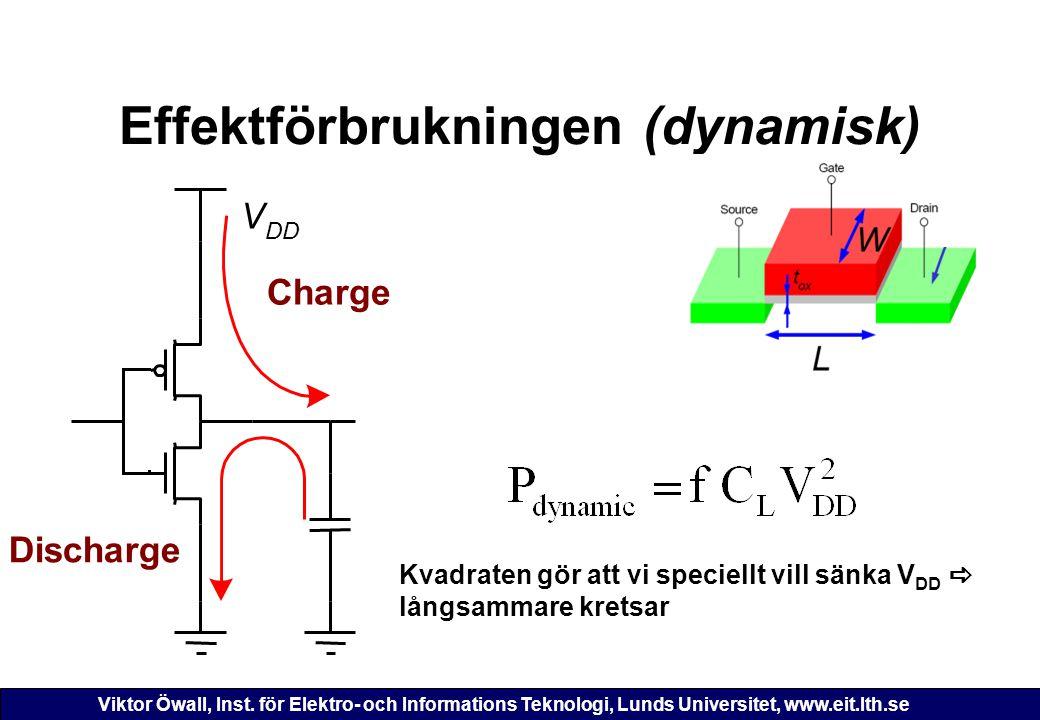 Effektförbrukningen (dynamisk)