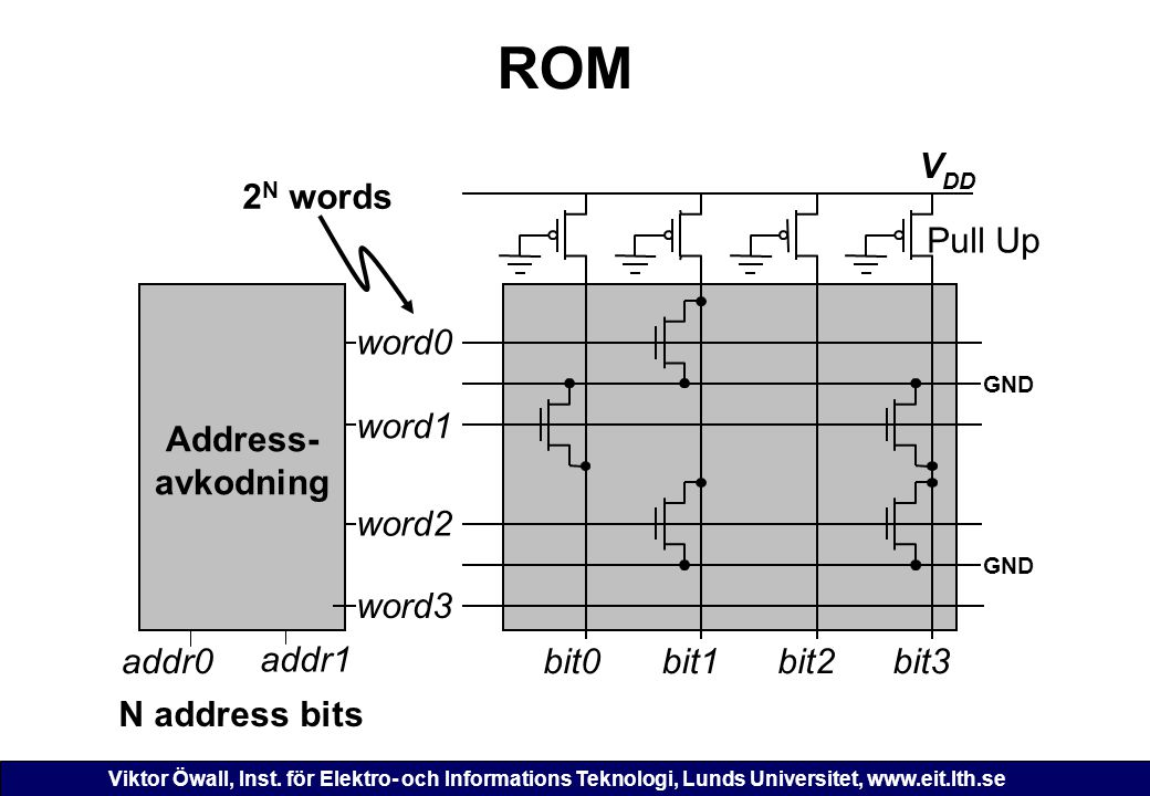 ROM V 2N words Pull Up Address- avkodning word0 word1 word2 word3
