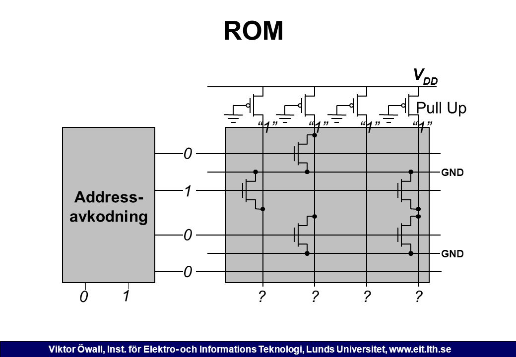 ROM V DD Pull Up 1 1 1 1 Address- avkodning GND 1 1