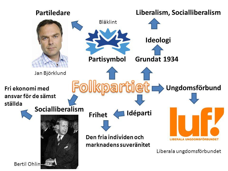 Folkpartiet Partiledare Liberalism, Socialliberalism Ideologi