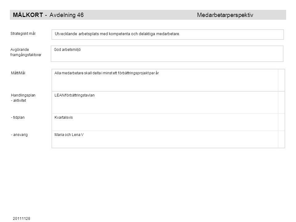 MÅLKORT - Avdelning 46 Medarbetarperspektiv