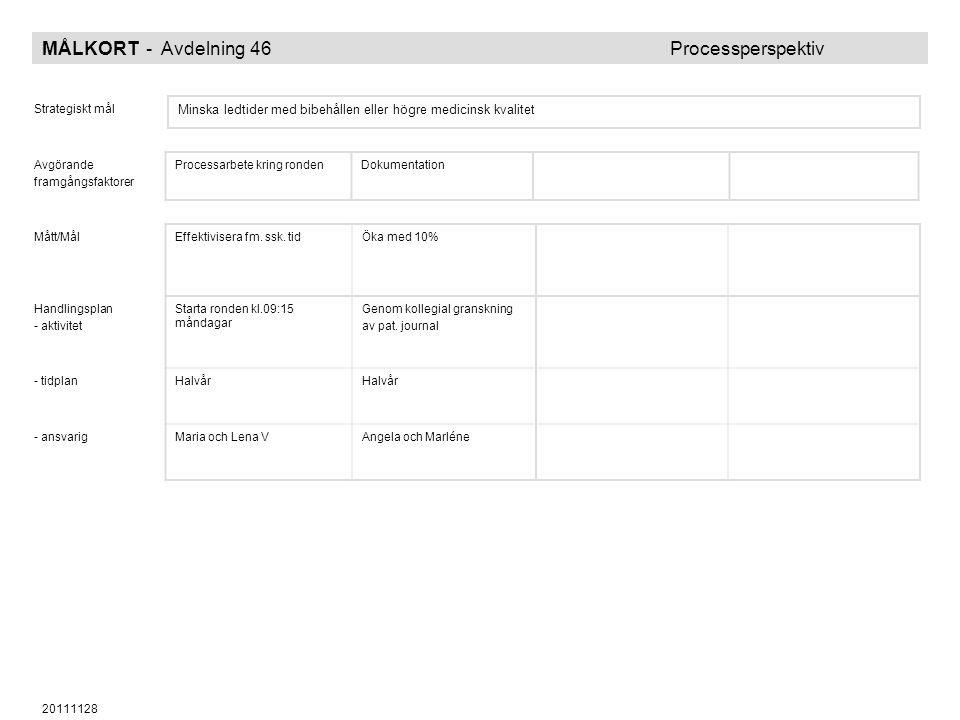 MÅLKORT - Avdelning 46 Processperspektiv