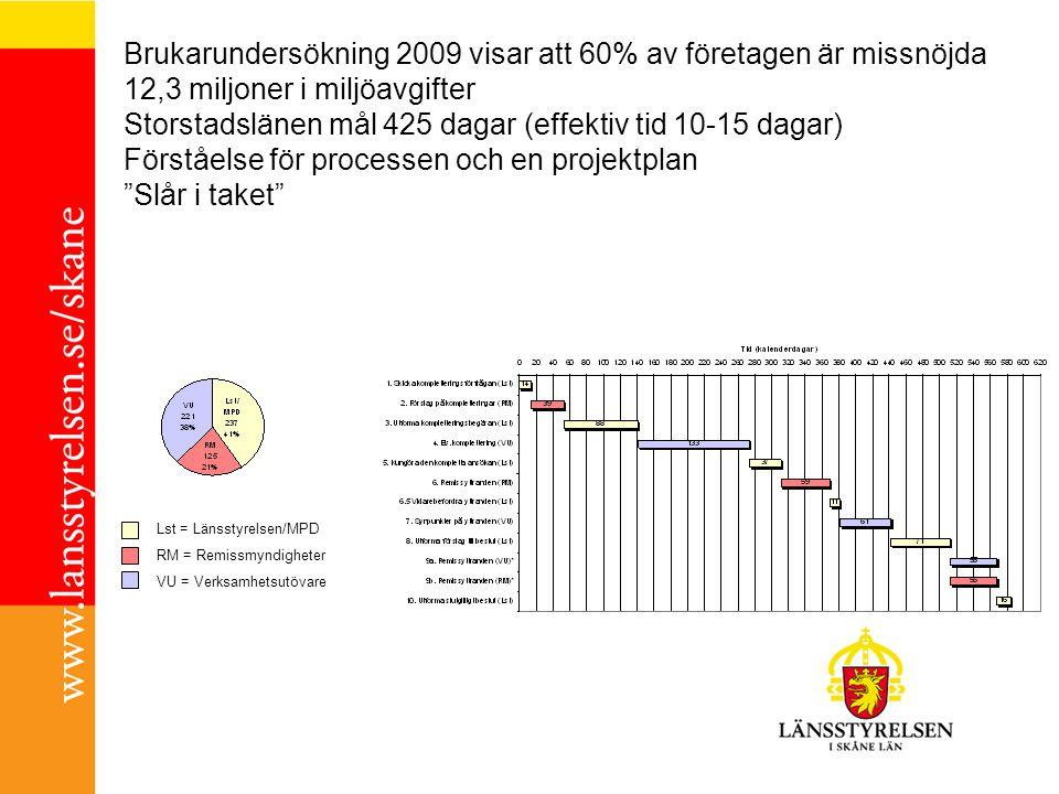 Brukarundersökning 2009 visar att 60% av företagen är missnöjda