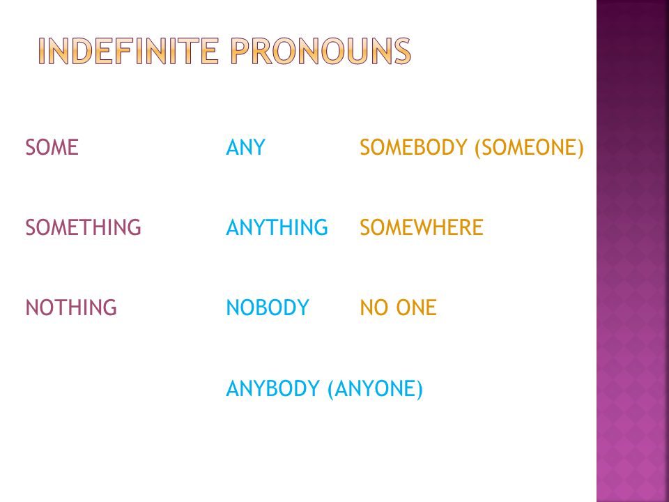 Indefinite pronouns SOME ANY SOMEBODY (SOMEONE)