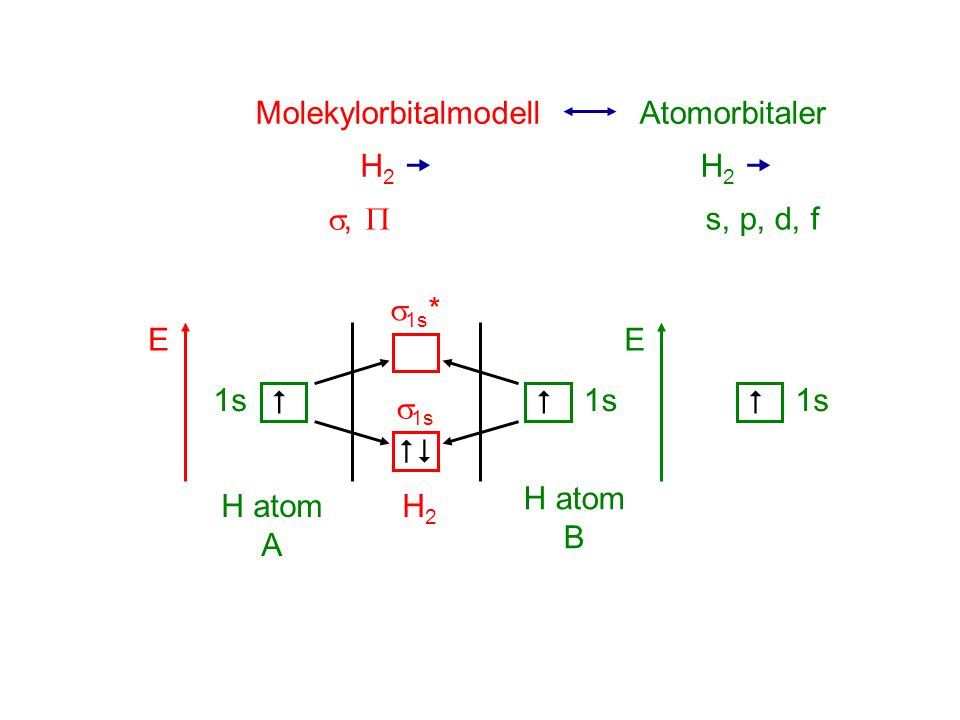 Molekylorbitalmodell Atomorbitaler