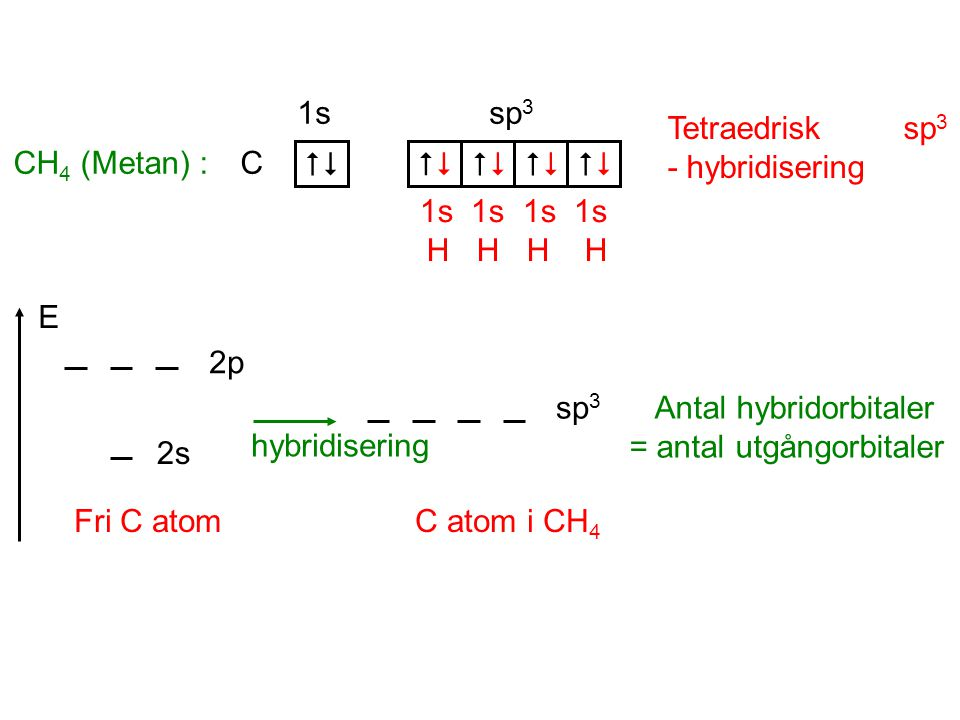 CH4 (Metan) :  C. 1s sp3. 1s 1s 1s 1s H H H H. Tetraedrisk sp3 - hybridisering.