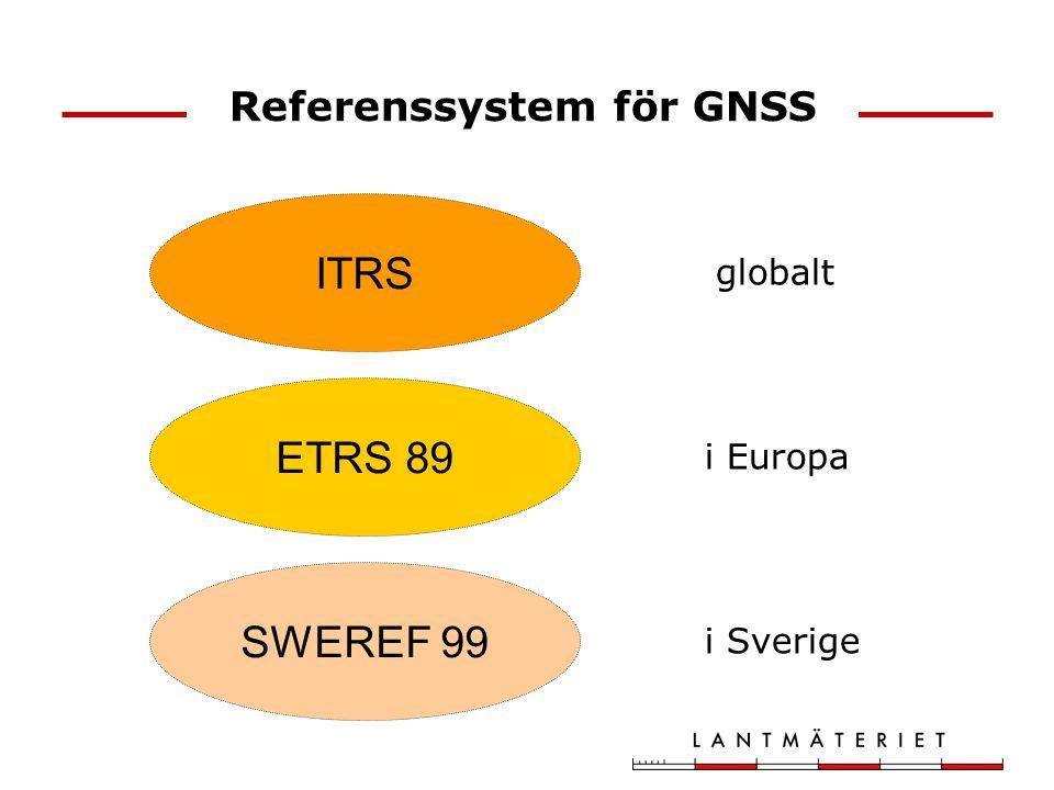 Referenssystem för GNSS