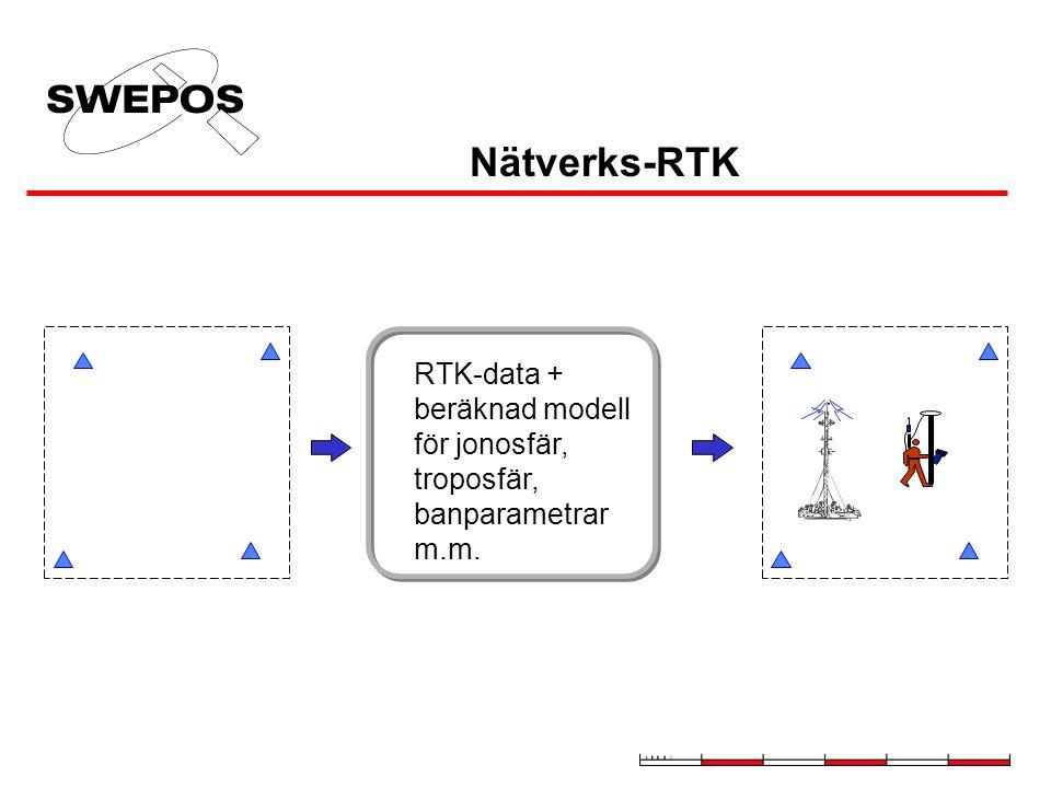 Nätverks-RTK RTK-data + beräknad modell för jonosfär, troposfär,