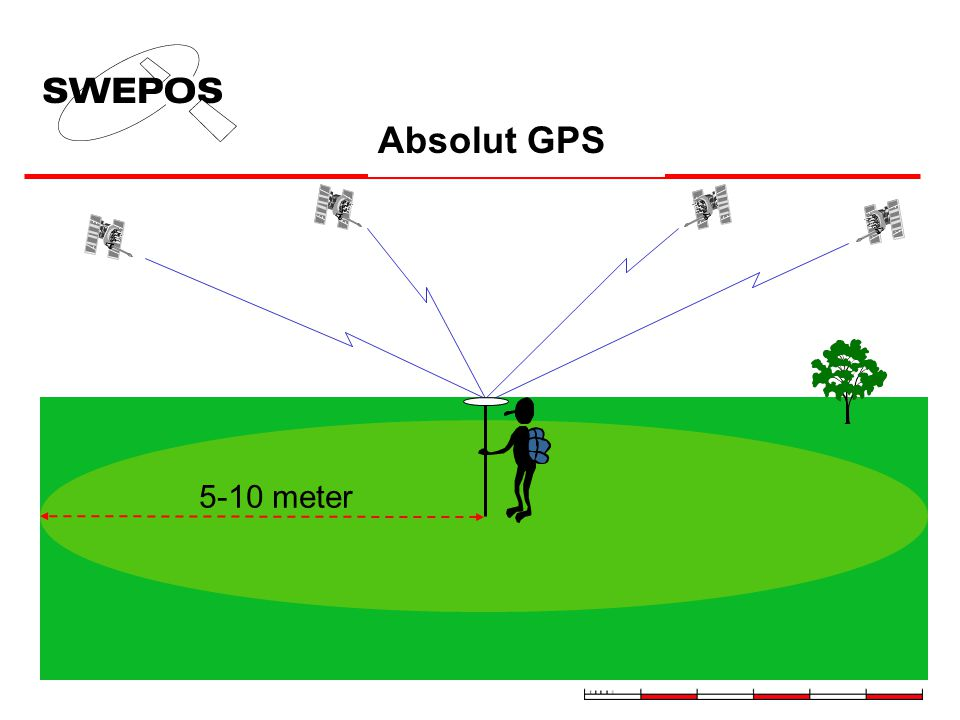 Absolut GPS 5-10 meter