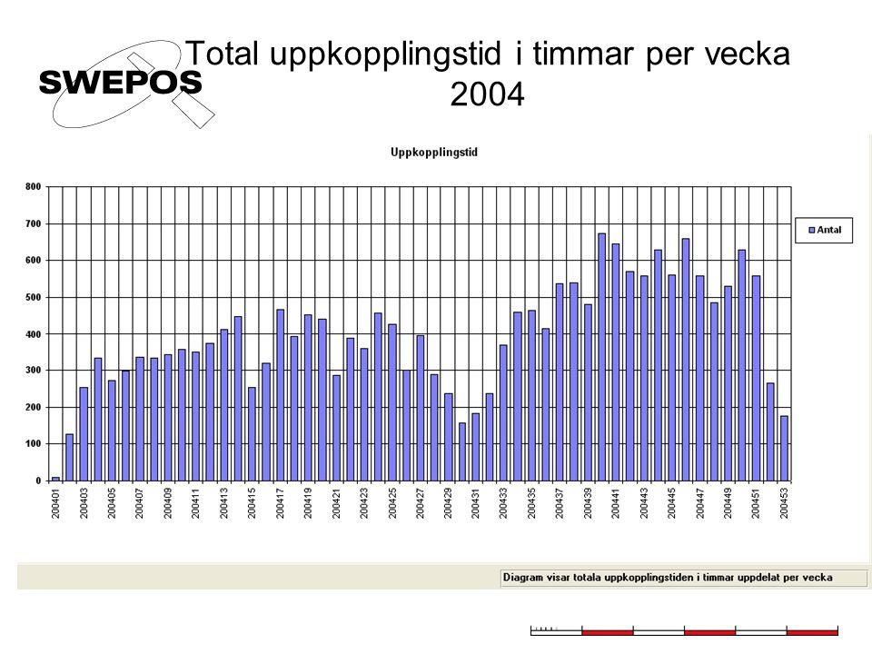 Total uppkopplingstid i timmar per vecka 2004