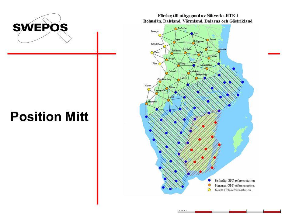 Position Mitt