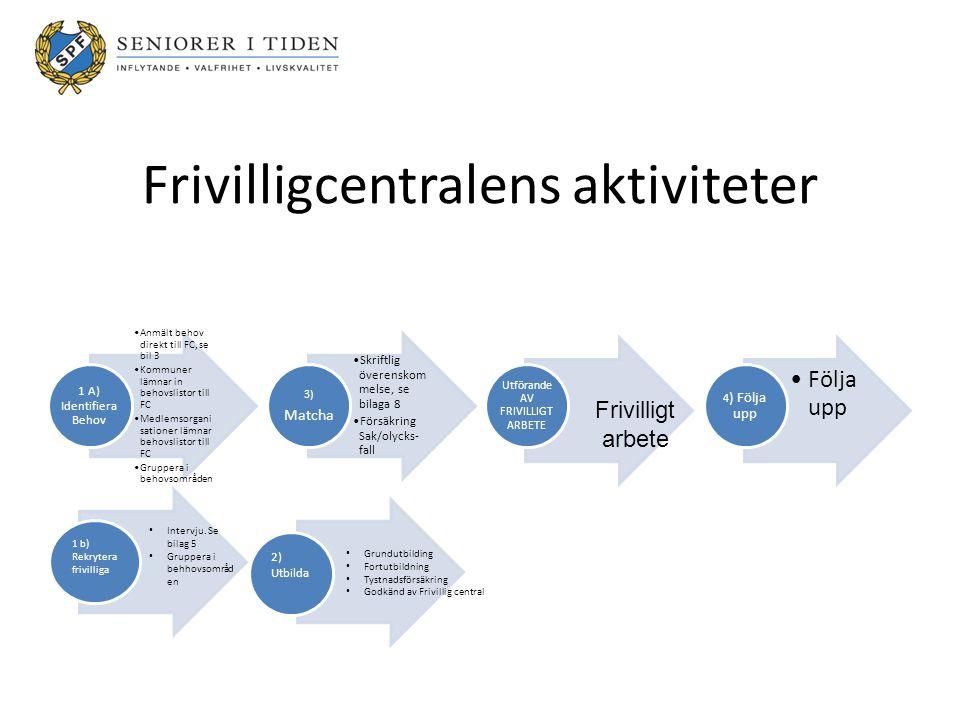 Frivilligcentralens aktiviteter