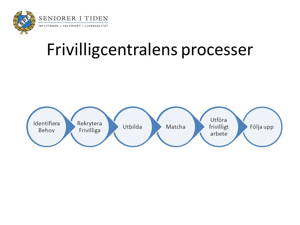 Frivilligcentralens processer