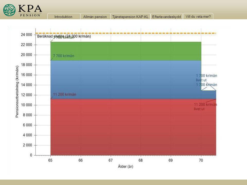 Så här kan en prognos över hela pensionen se ut.