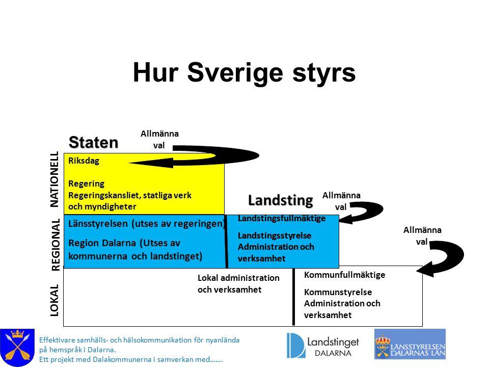 Hur Sverige styrs Staten Landsting Kommunerna NATIONELL REGIONAL LOKAL
