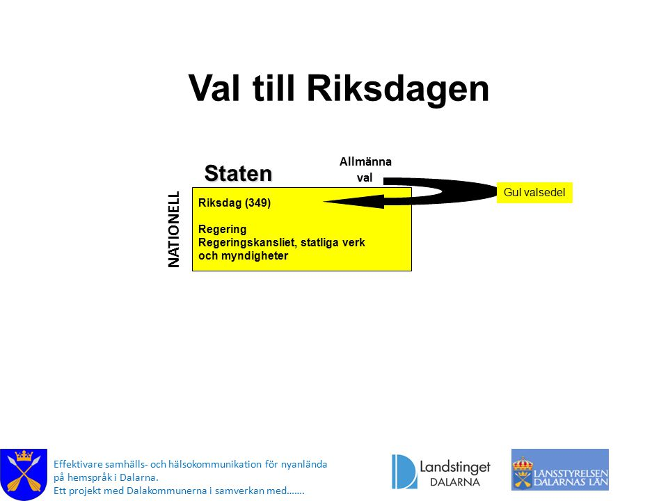 Val till Riksdagen Staten NATIONELL Allmänna val Gul valsedel