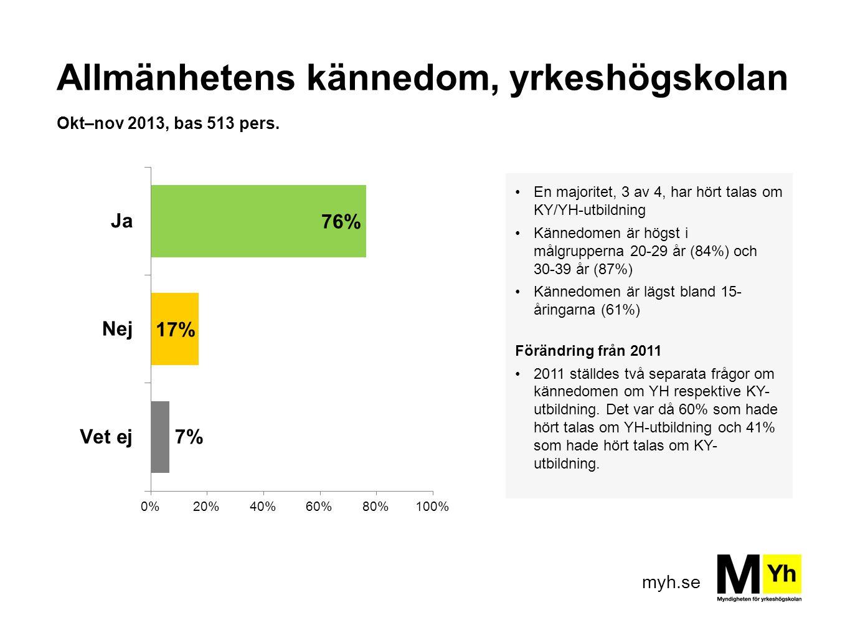 Allmänhetens kännedom, yrkeshögskolan Okt–nov 2013, bas 513 pers.