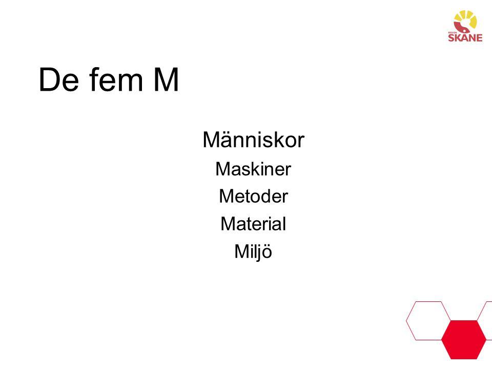 De fem M Människor Maskiner Metoder Material Miljö