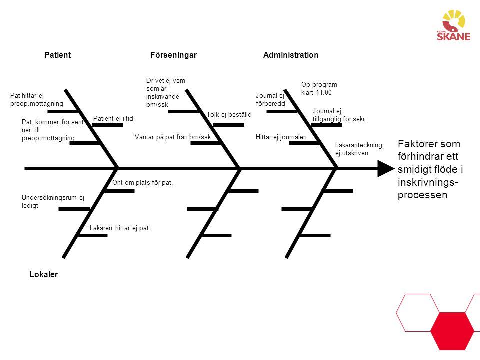 Faktorer som förhindrar ett smidigt flöde i inskrivnings-processen