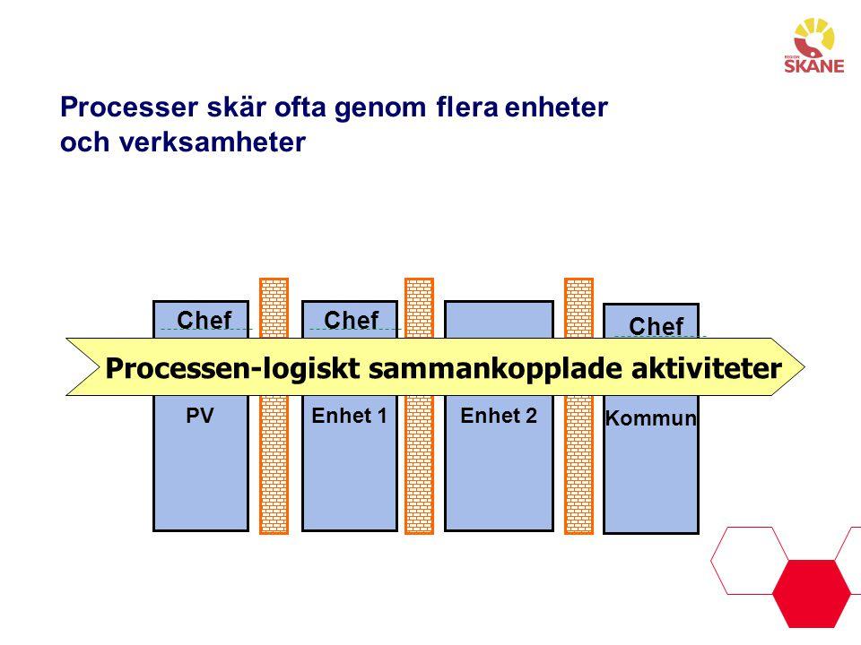 Processer skär ofta genom flera enheter och verksamheter