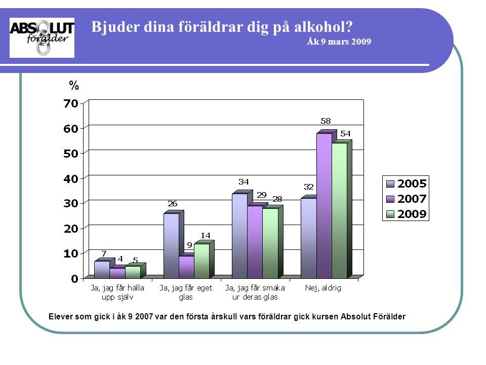 Bjuder dina föräldrar dig på alkohol Åk 9 mars 2009