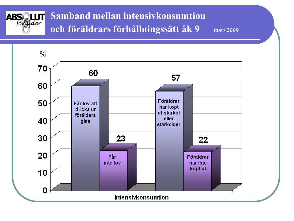 Samband mellan intensivkonsumtion och föräldrars förhållningssätt åk 9 mars 2009