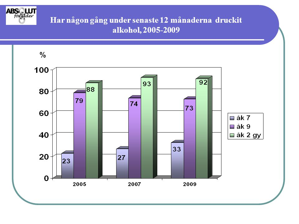 Har någon gång under senaste 12 månaderna druckit alkohol, 2005-2009