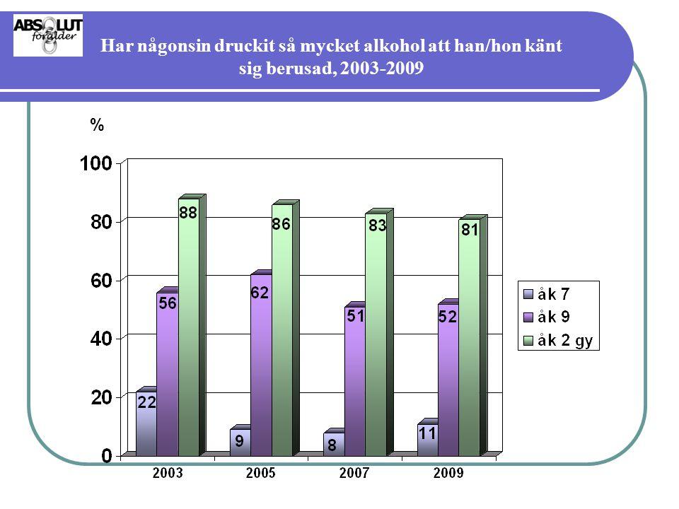 Har någonsin druckit så mycket alkohol att han/hon känt sig berusad, 2003-2009
