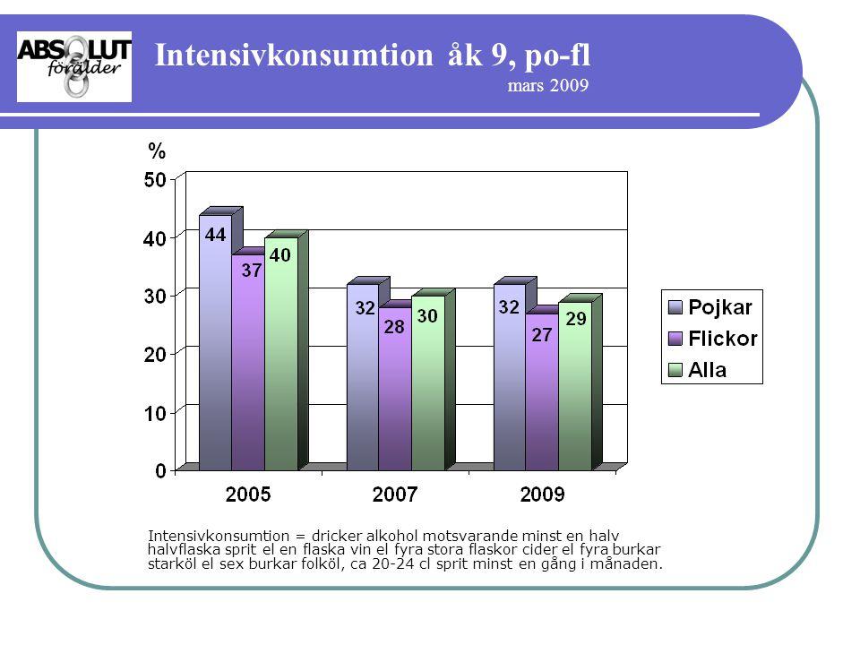 Intensivkonsumtion åk 9, po-fl mars 2009