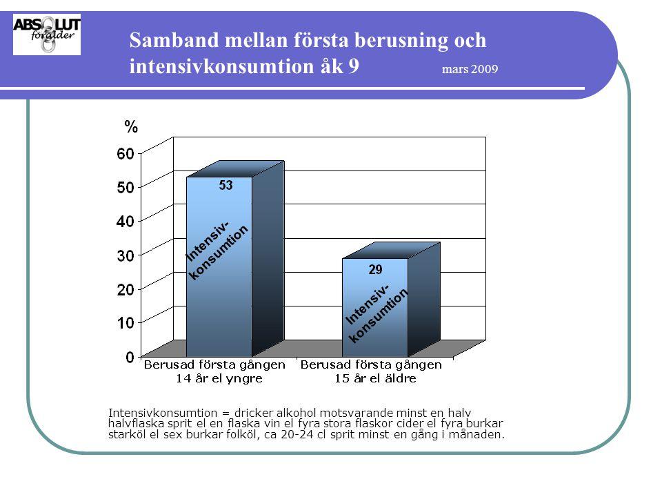 Samband mellan första berusning och intensivkonsumtion åk 9 mars 2009