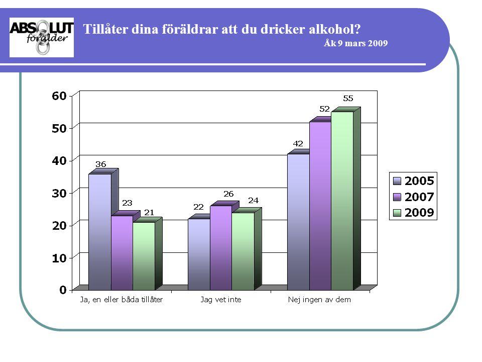 Tillåter dina föräldrar att du dricker alkohol Åk 9 mars 2009