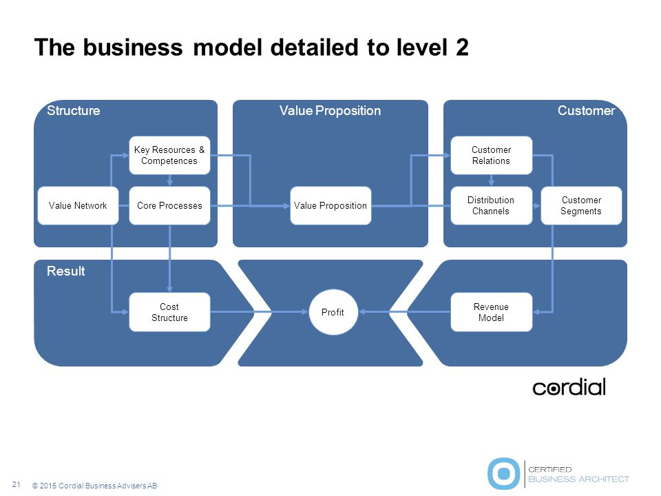 The business model detailed to level 2