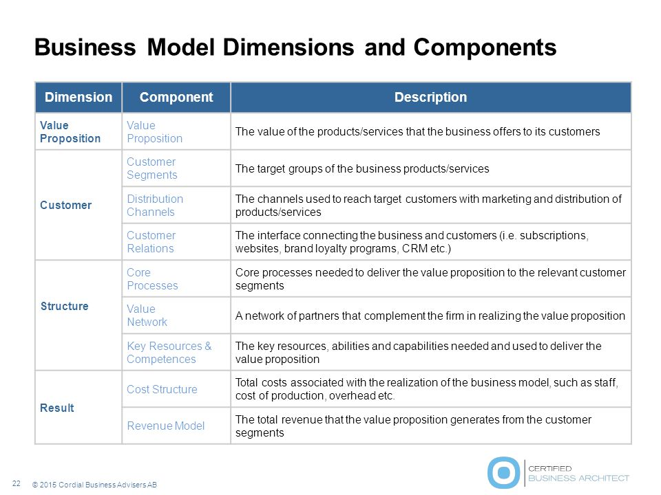 Business Model Dimensions and Components